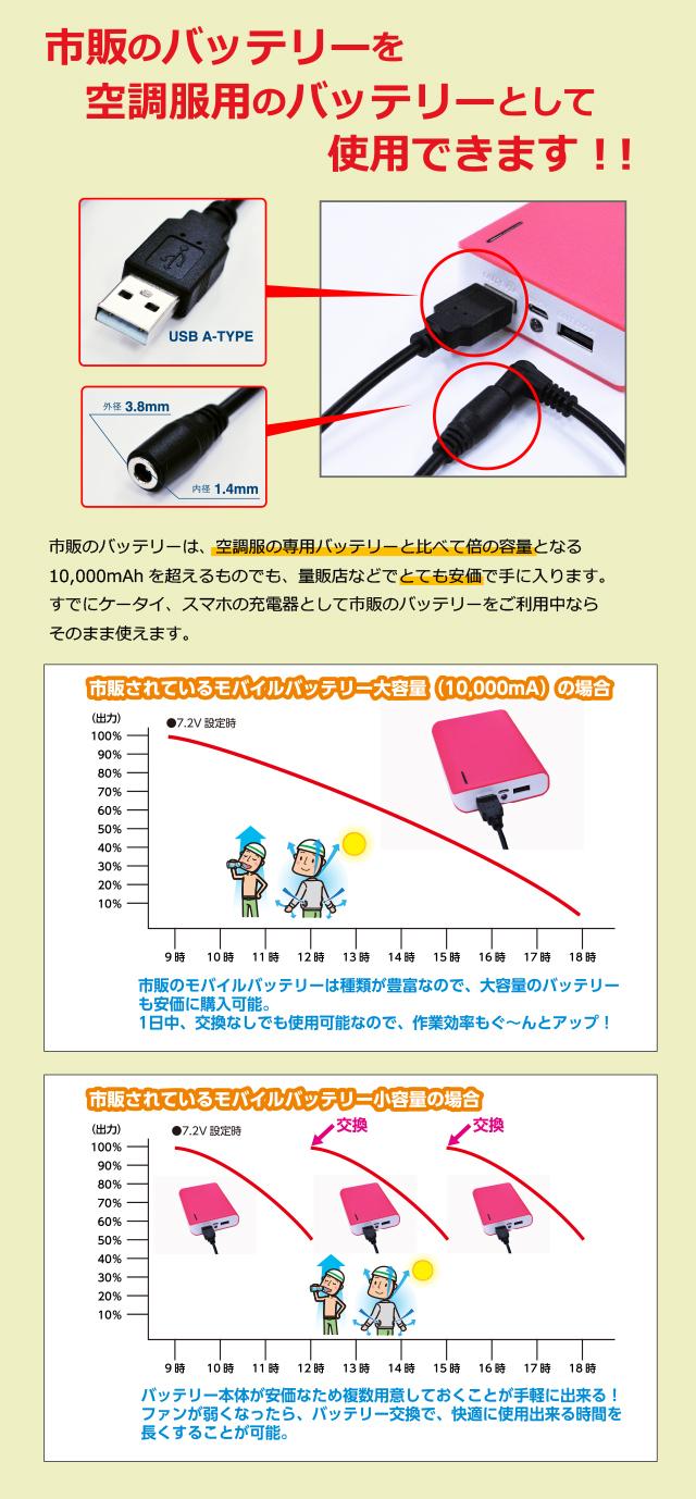 当社の変換ケーブルを使えば、市販のバッテリーを空調服のバッテリーとして使用できる